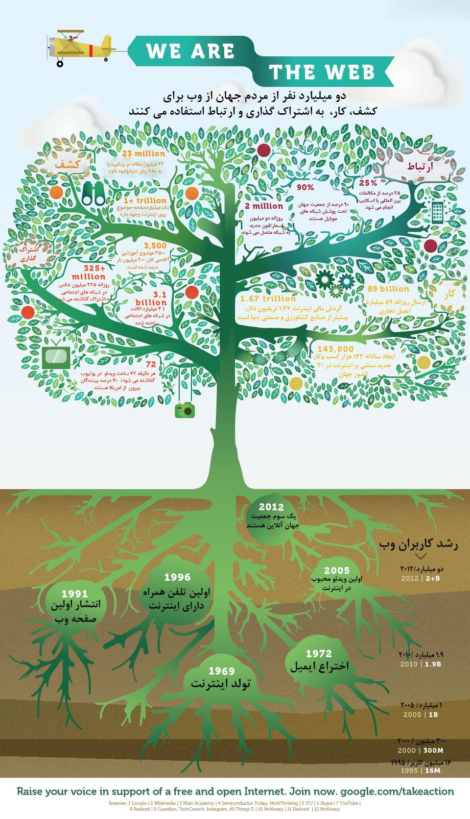 درخت تاریخی وب را ببینید| www.campfa.ir