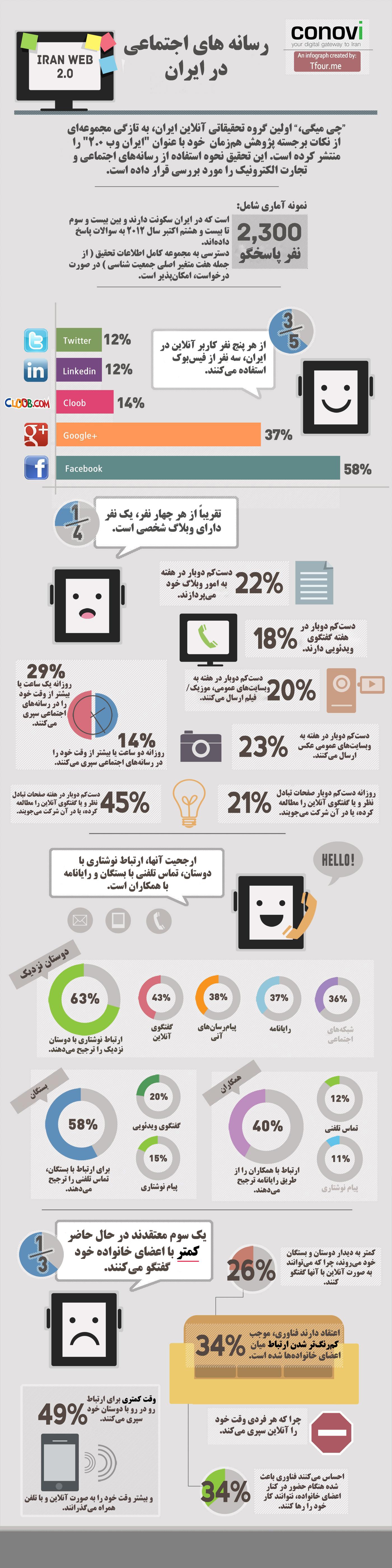 میزان استفاده کاربران ایرانی از شبکه های اجتماعی www.campfa.ir